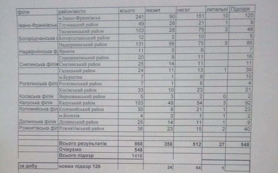 На Прикарпатті не залишилося жодного району чи міста, де б не було інфікованих COVID-19 людей