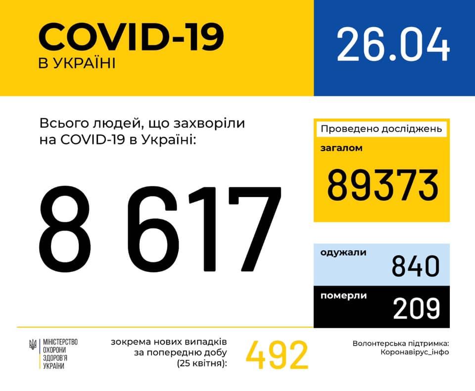 На Прикарпатті кількість інфікованих COVID-19 сягнула 731 осіб, за добу виявили ще 31 хворого