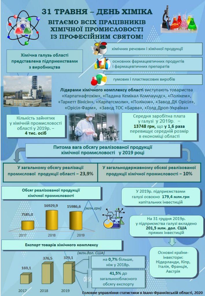 Івано-Франківська область є лідером у випуску продукції хімічної промисловості