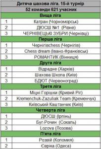 Прикарпатські шахісти взяли два призові місця в Дитячій шаховій лізі