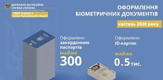 Міграційна служба Івано-Франківщини оформляє документи у випадку нагальної потреби