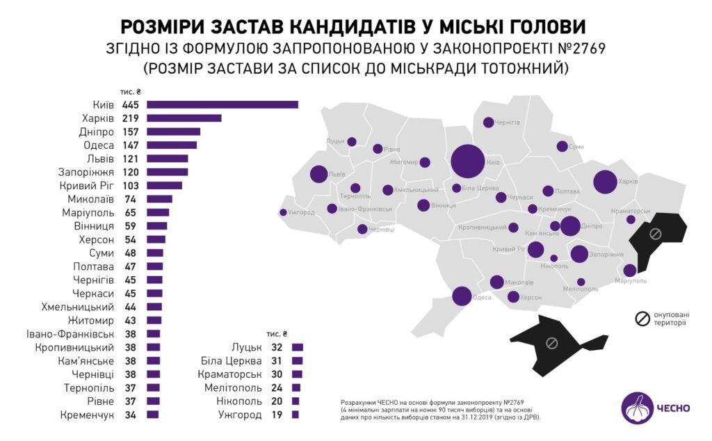 Стало відомо, яку суму застави треба буде внести кандидатам у мери Івано-Франківська