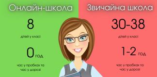Приватна школа в Івано-Франківську шукає вчителів початкових класів