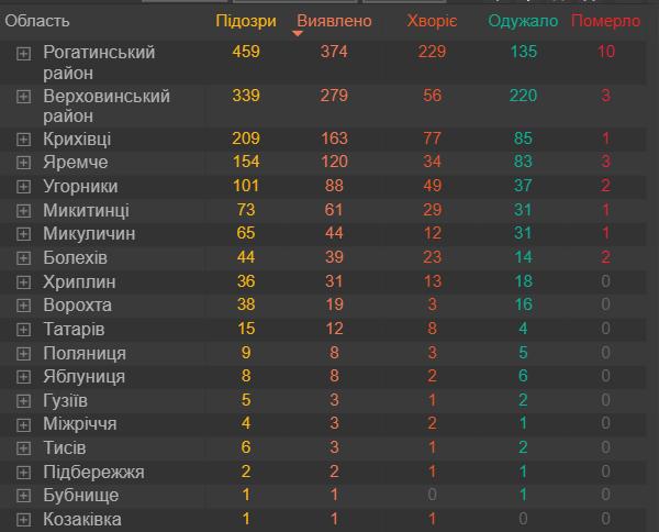 В яких районах Прикарпатті найбільше хворіють на COVID-19
