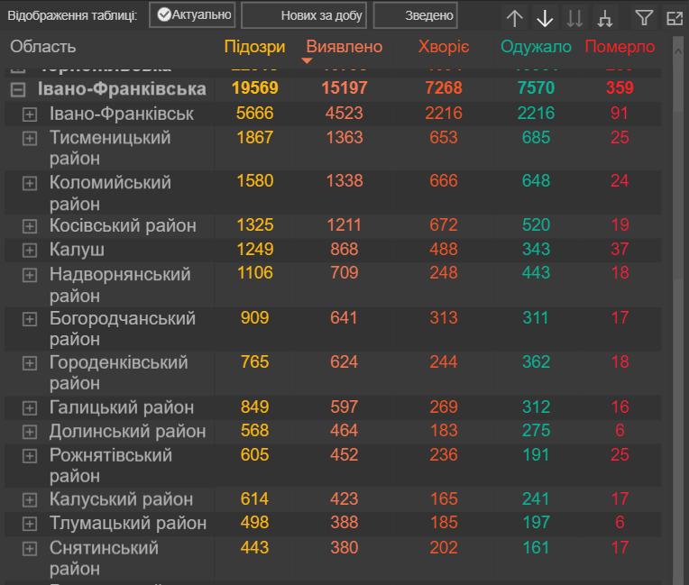 На Прикарпатті зафіксовано 359 летальних випадків від COVID-19